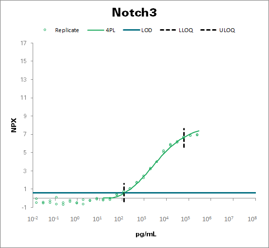 Neurogenic locus notch homolog protein 3 - mouse (Notch3)