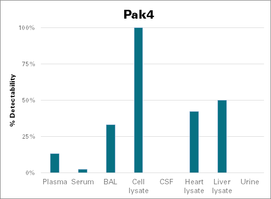 Serine/threonine-protein kinase PAK 4 - mouse (Pak4)