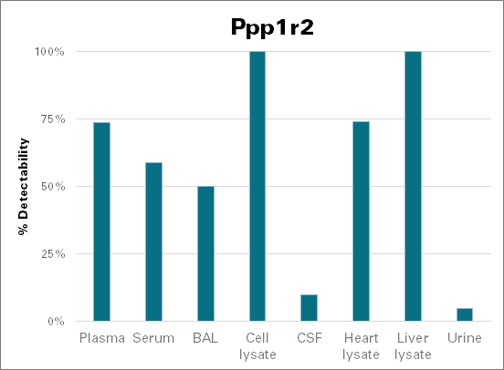 Protein phosphatase inhibitor 2 - mouse (Ppp1r2)
