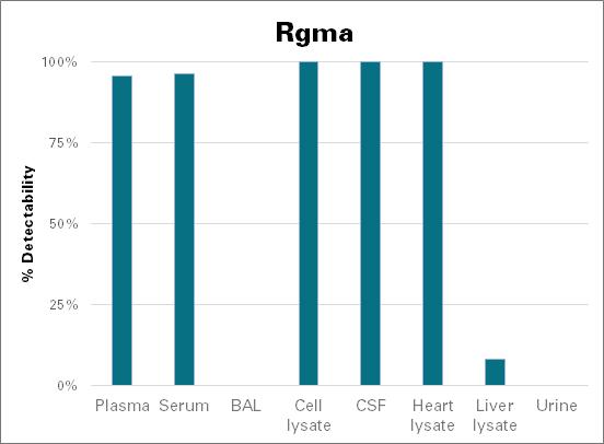Repulsive guidance molecule A - mouse (Rgma)