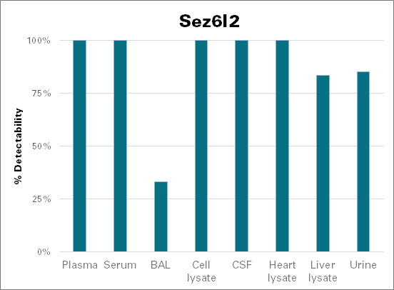 Seizure 6-like protein 2 - mouse (Sez6l2)