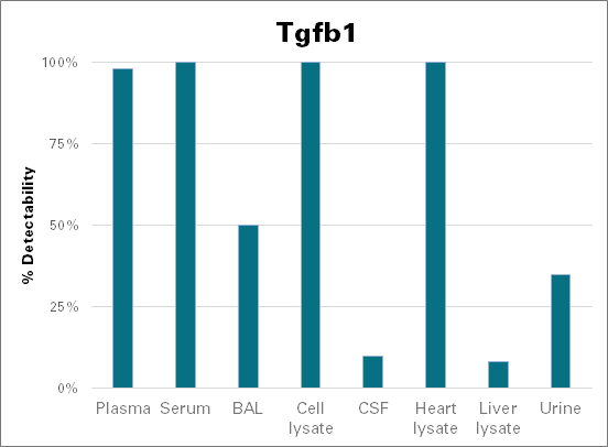 Latency-associated peptide transforming growth factor beta-1 - mouse (Tgfb1)