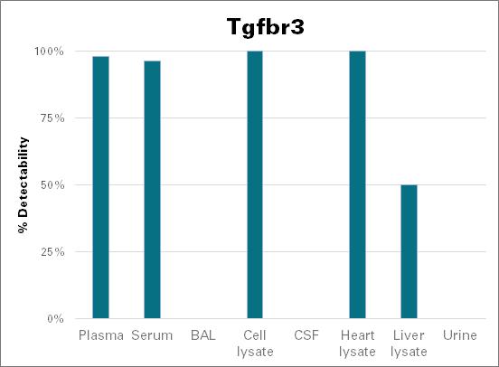 Transforming growth factor beta receptor type 3 - mouse (Tgfbr3)