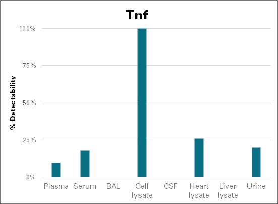 Tumor necrosis factor - mouse (Tnf)