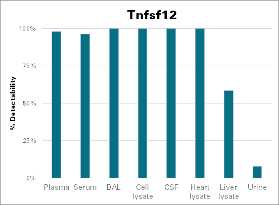 Tumor necrosis factor ligand superfamily member 12 - mouse (Tnfsf12)