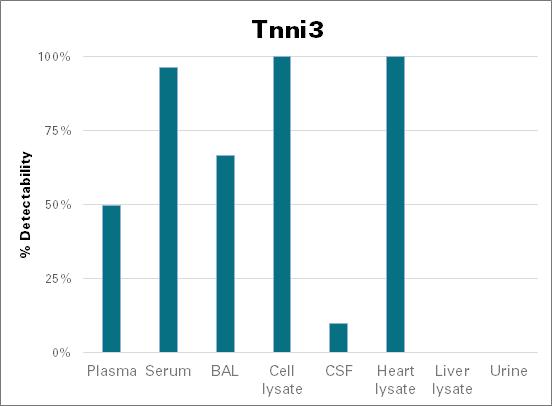 Troponin I, cardiac muscle - mouse (Tnni3)
