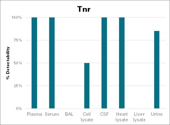 Tenascin-R - mouse (Tnr)