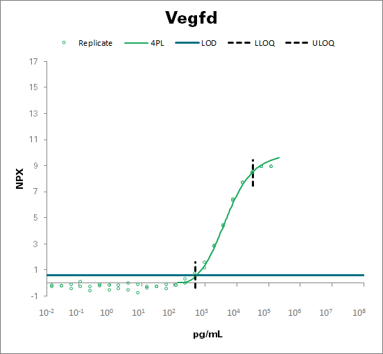 Vascular endothelial growth factor D - mouse (Vegfd)