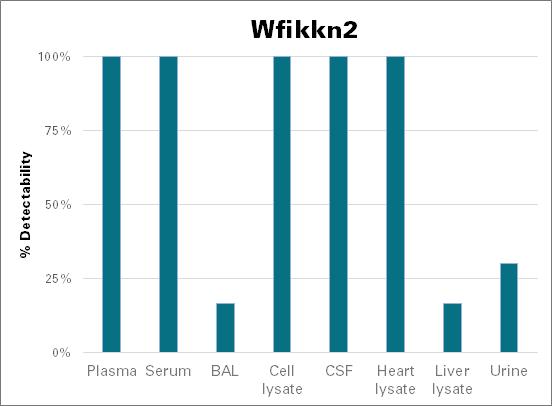 WAP, Kazal, immunoglobulin, Kunitz and NTR domain-containing protein 2 - mouse (Wfikkn2)