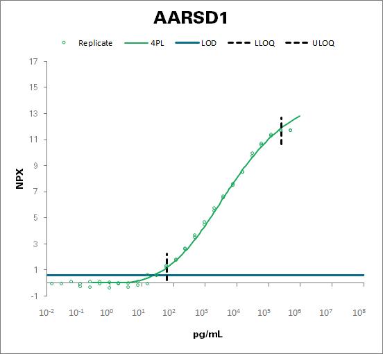 Alanyl-tRNA editing protein Aarsd1 (AARSD1)