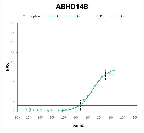 Protein ABHD14B (ABHD14B)