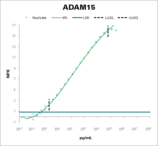 Disintegrin and metalloproteinase domain-containing protein 15 (ADAM15)