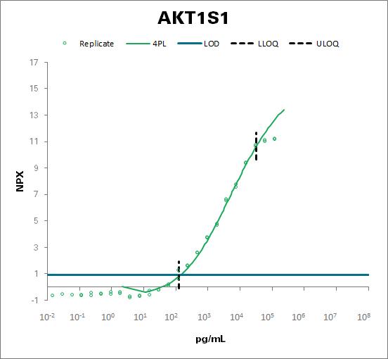Proline-rich AKT1 substrate 1 (AKT1S1)