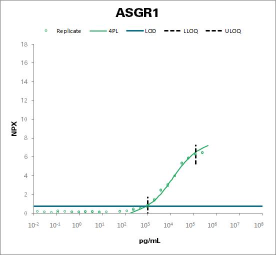 Asialoglycoprotein receptor 1 (ASGR1)