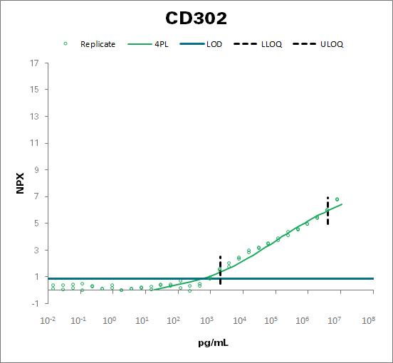 CD302 antigen (CD302)