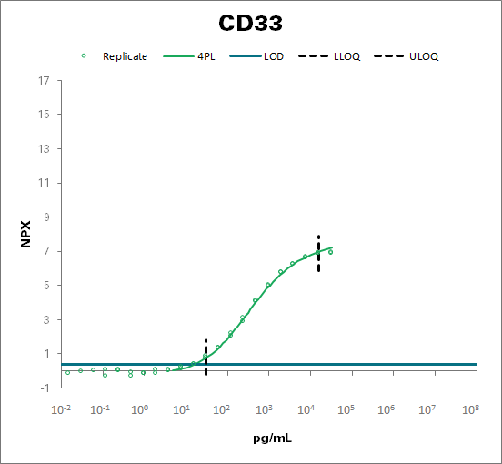 Myeloid cell surface antigen CD33 (CD33)