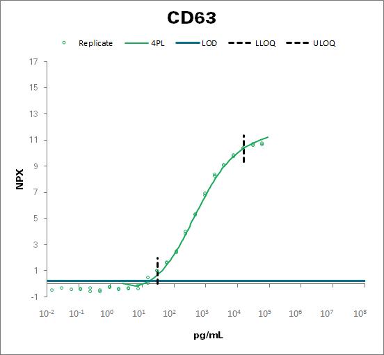 CD63 antigen (CD63)