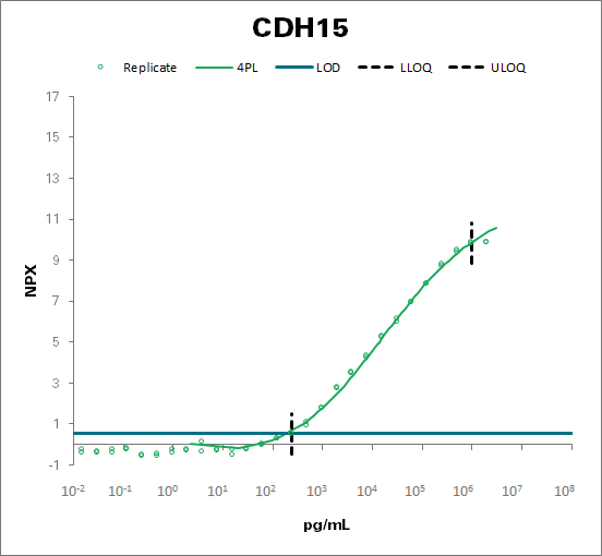 Cadherin-15 (CDH15)