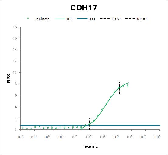 Cadherin-17 (CDH17)