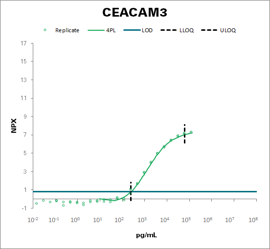 Carcinoembryonic antigen-related cell adhesion molecule 3 (CEACAM3)