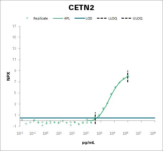Centrin-2 (CETN2)