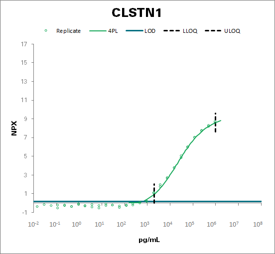 Calsyntenin-1 (CLSTN1)