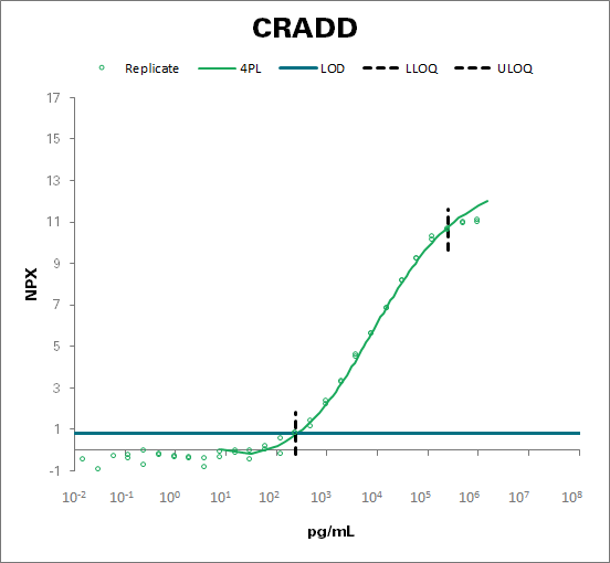 Death domain-containing protein (CRADD)