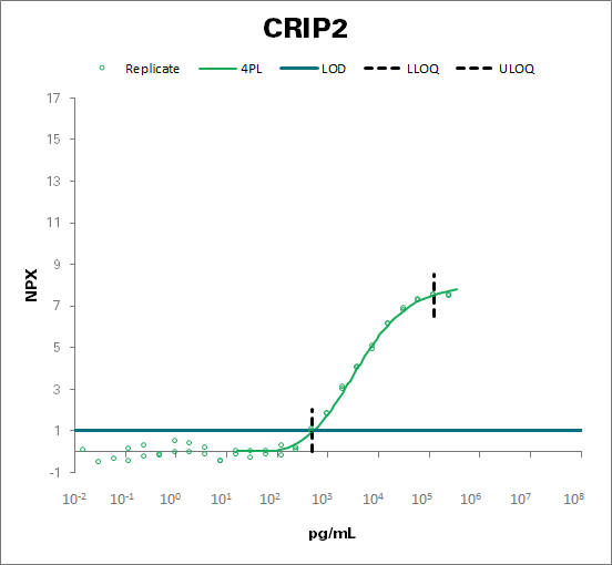 Cysteine-rich protein 2 (CRIP2)