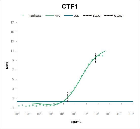 Cardiotrophin-1 (CTF1)