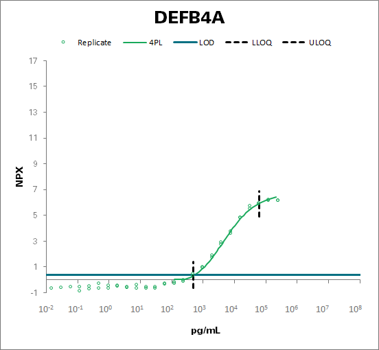 Beta-defensin 4A (DEFB4A)