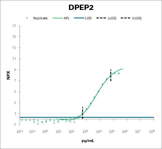 Dipeptidase 2 (DPEP2)