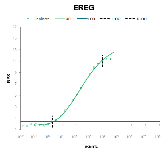 Proepiregulin (EREG)