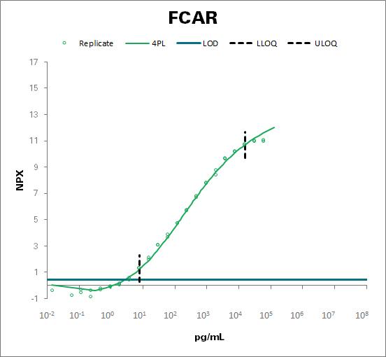 Immunoglobulin alpha Fc receptor (FCAR)