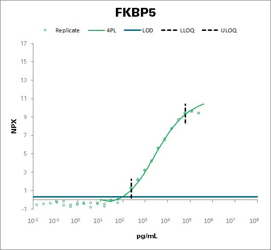 Peptidyl-prolyl cis-trans isomerase FKBP5 (FKBP5)