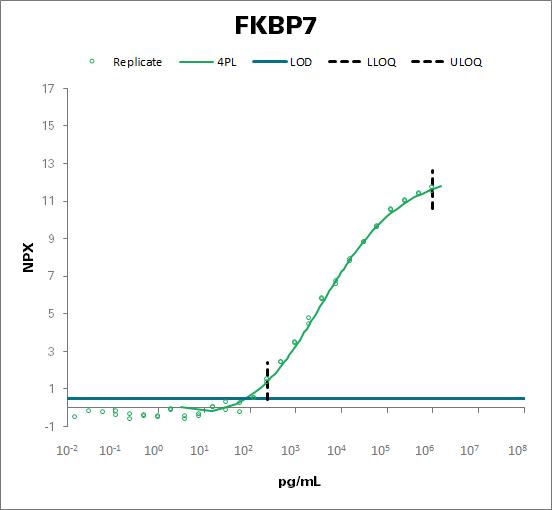 Peptidyl-prolyl cis-trans isomerase FKBP7 (FKBP7)