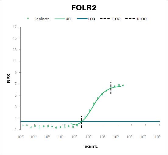 Folate receptor beta (FOLR2)
