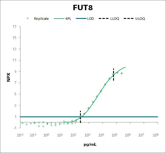 Alpha-(1,6)-fucosyltransferase (FUT8)