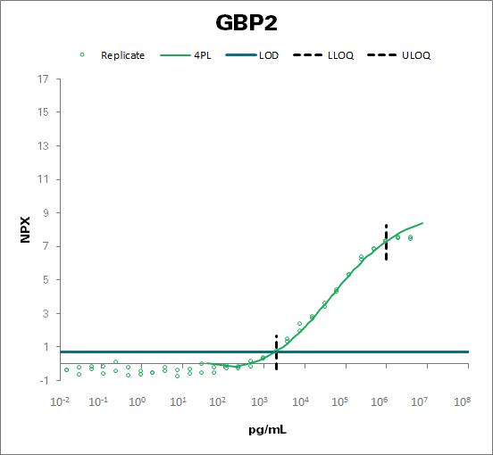Guanylate-binding protein 2 (GBP2)