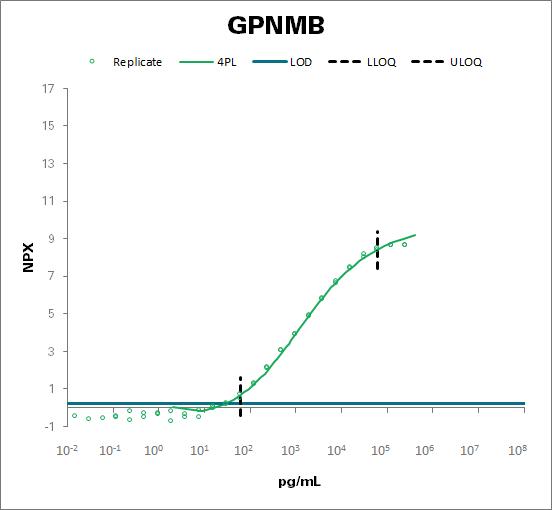 Transmembrane glycoprotein NMB (GPNMB)