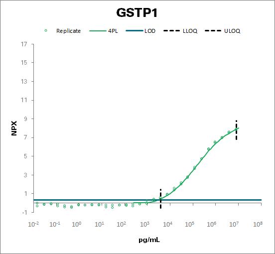 Glutathione S-transferase P (GSTP1)