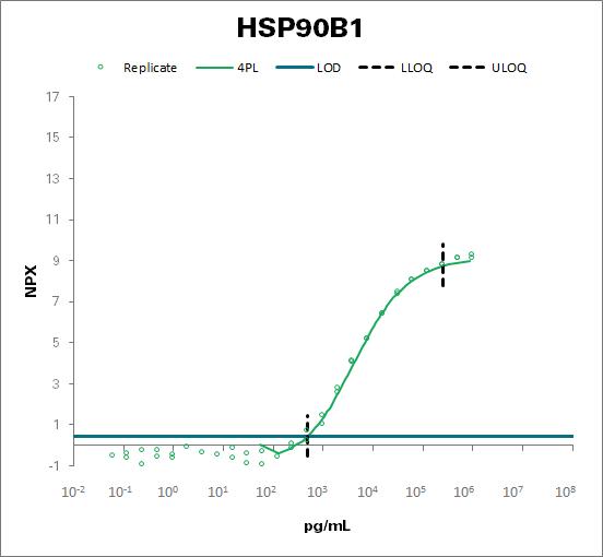 Endoplasmin (HSP90B1)