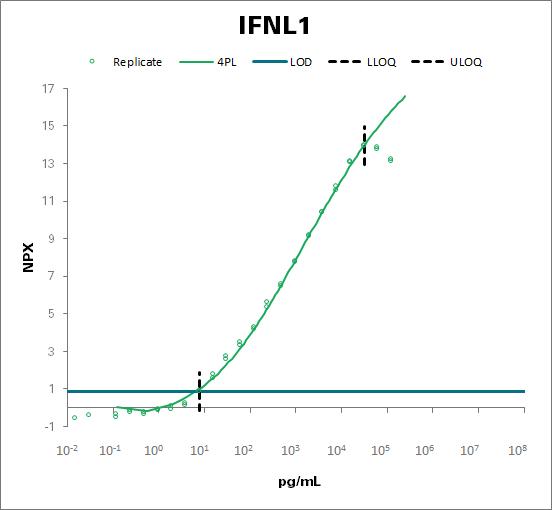 Interferon lambda-1 (IFNL1)