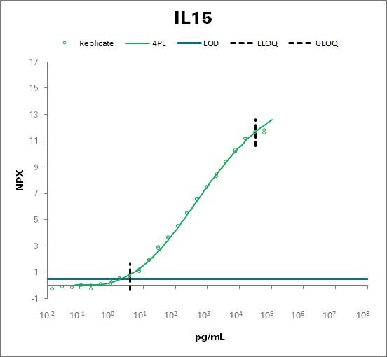 Interleukin-15 (IL15)