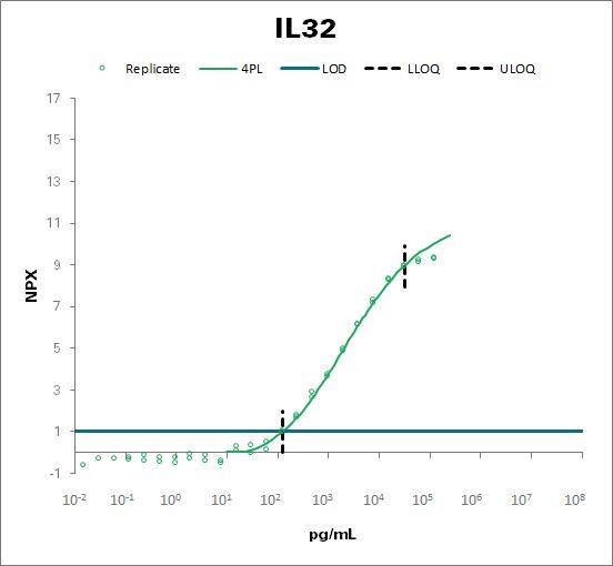 Interleukin-32 (IL32)