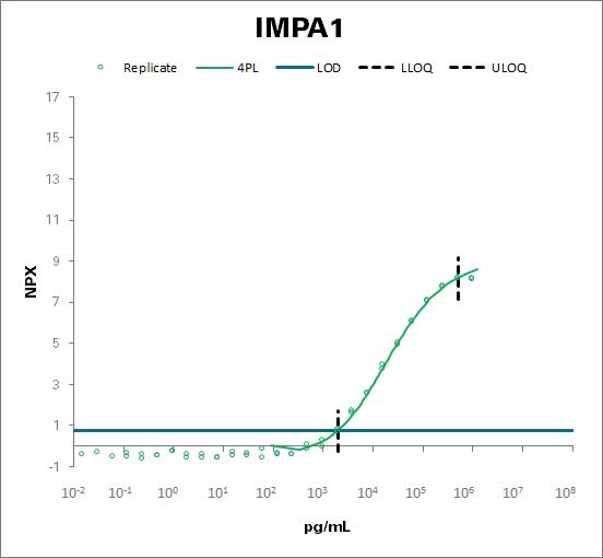 Inositol monophosphatase 1 (IMPA1)