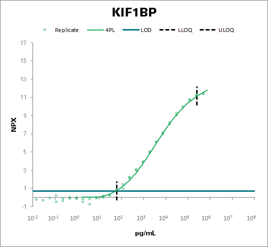 KIF1-binding protein (KIF1BP)