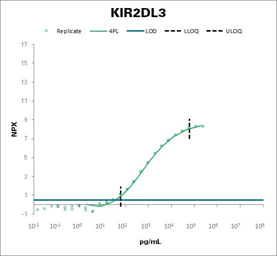 Killer cell immunoglobulin-like receptor 2DL3 (KIR2DL3)
