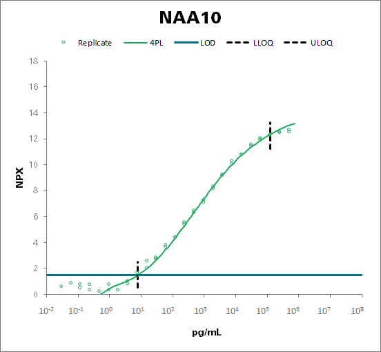 N-alpha-acetyltransferase 10 (NAA10)