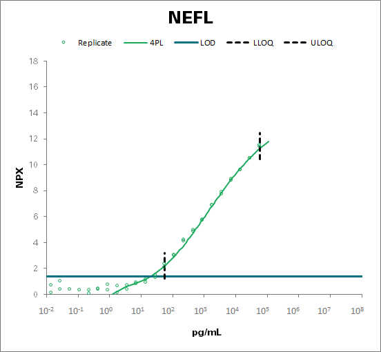 Neurofilament light polypeptide (NEFL)