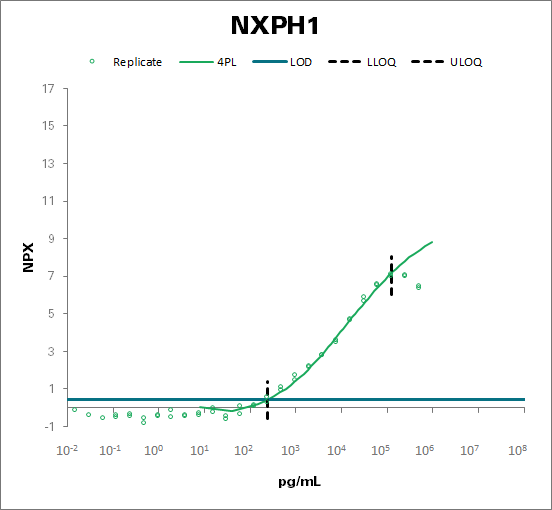 Neurexophilin-1 (NXPH1)